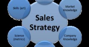 إدارة البيع الفعال